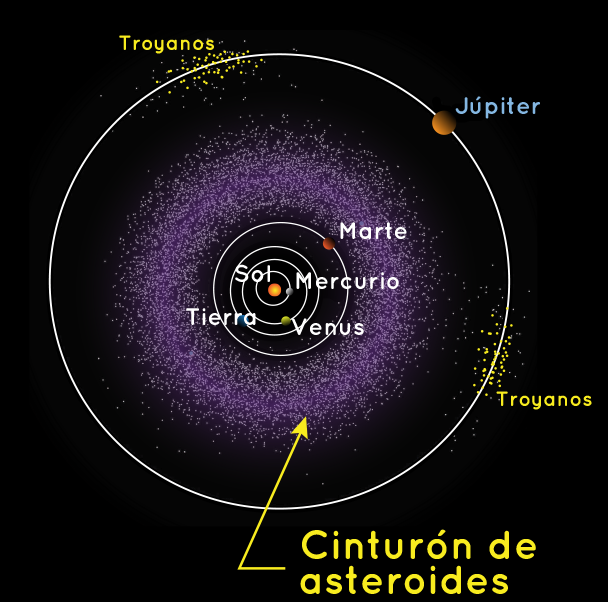 Illustration of the location of the asteroid belt between Mars and Jupiter.