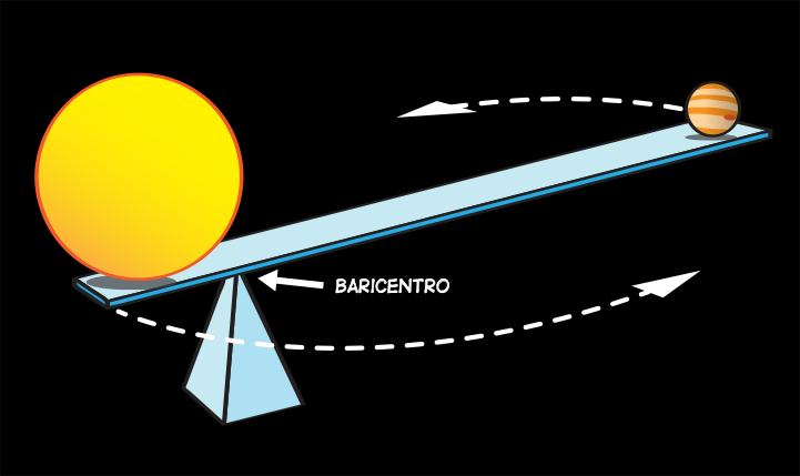 a seesaw illustration showing that the barycenter is closest to the object with the most mass.