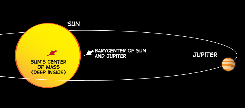 an illustration showing the barycenter of the sun and Jupiter versus the sun's center of mass.