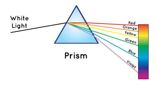 A prism separates white light into the colors of the rainbow.