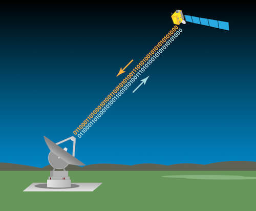 An illustration of a spacecraft sending information to and receiving information from a DSN antenna.