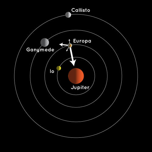 Illustration of Jupiter system shows how Jupiter, Ganymede, Callisto, and Io also have gravitation influences on Europa.