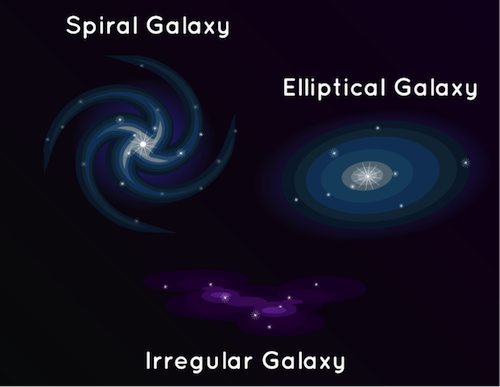 A diagram of the different shapes of galaxies: spiral, elliptical, and irregular.