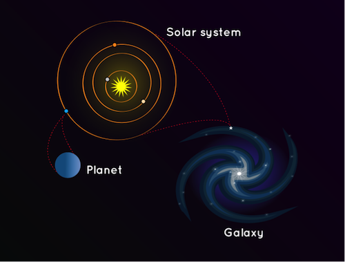 a diagram that shows that a planet is part of a solar system, and the solar system is part of a galaxy