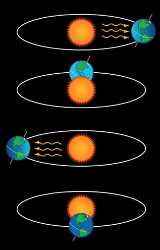 a diagram of Earth going around the sun