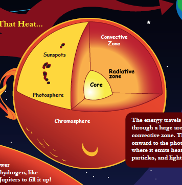 a diagram of the interior of the sun