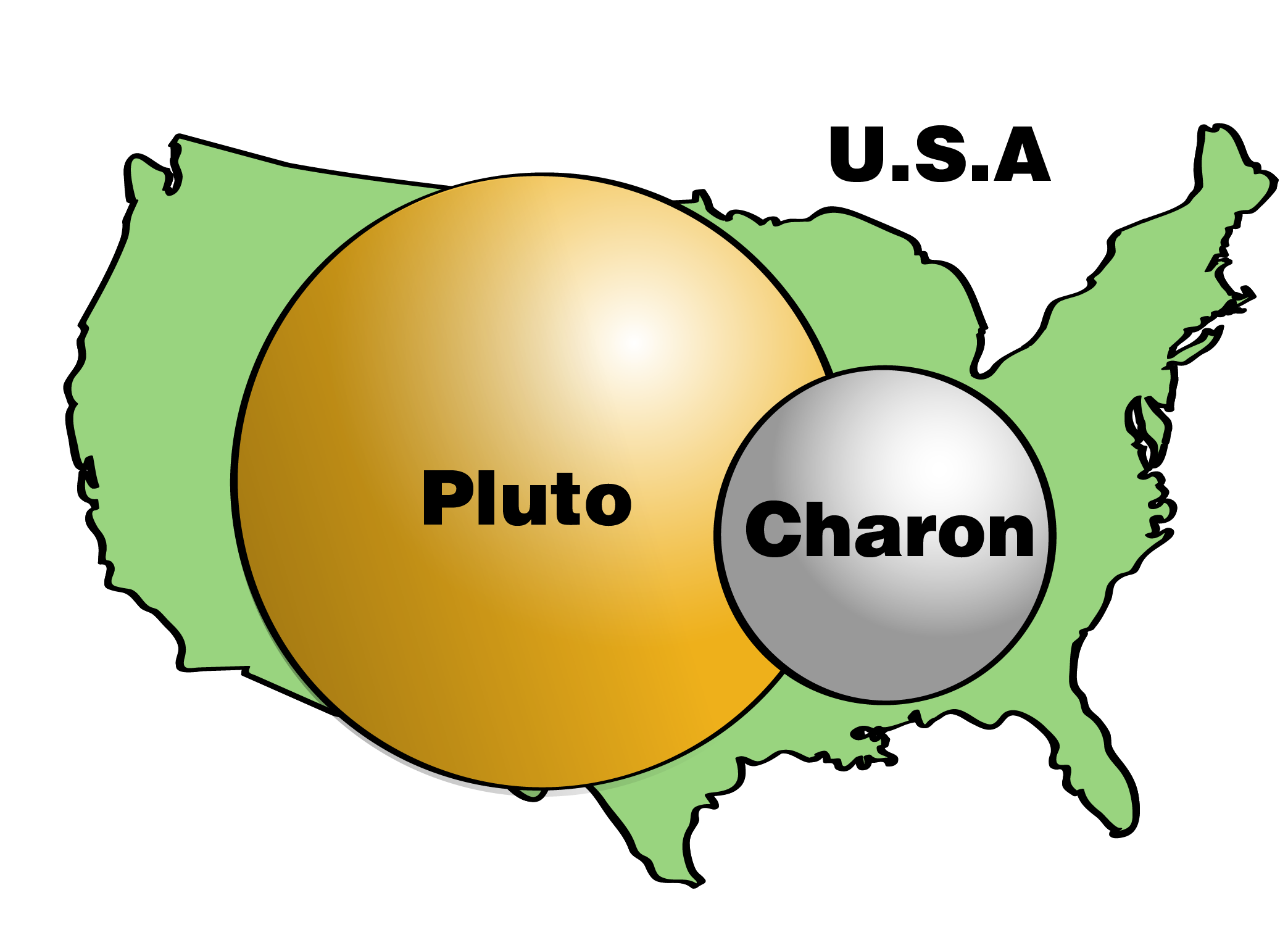 Pluto and Charon compared to the USA.