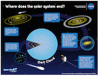 Thumbnail of a poster detailing where the solar system ends.