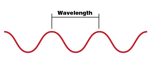 What is a laser nasa space place a diagram showing a wavelength in a wave ccuart Gallery