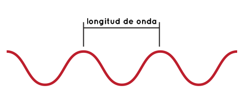 A diagram showing a wavelength in a wave