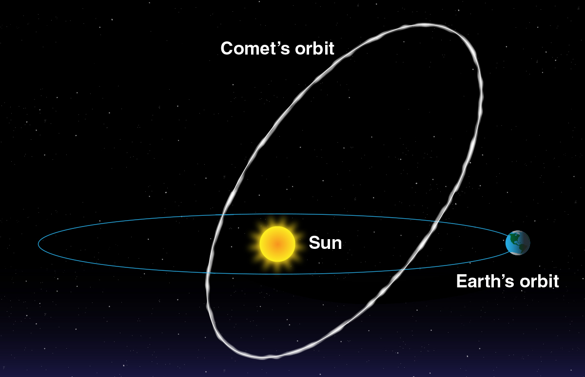 Diagram shows Sun in center, Earth orbiting, and lop-sided comet orbit intersecting earth orbit.