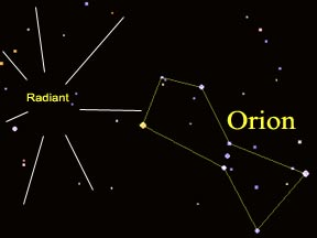 diagram shows meteors radiating from a spot near constellation Orion.