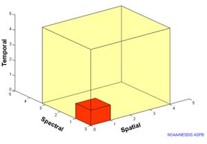 Small red cube inside much larger yellow cube compares imager data output of current GOES versus new GOES-R.