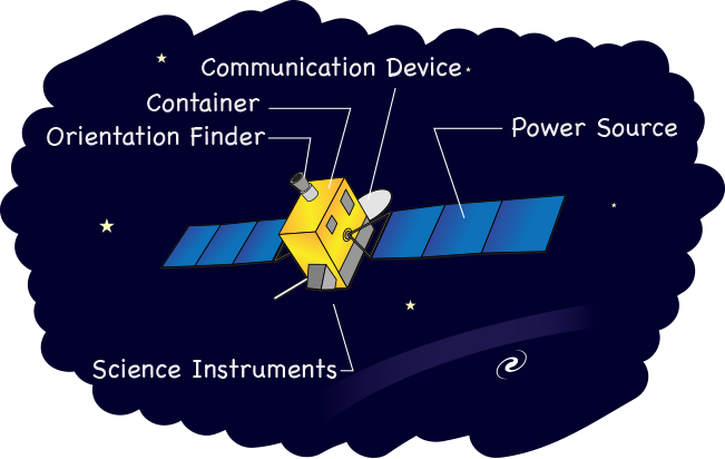 diagram of the basic components of a satelllite.