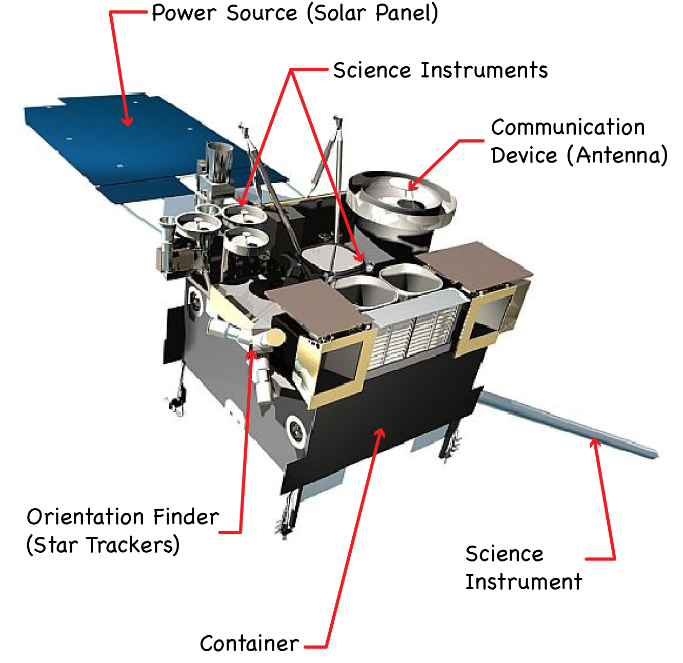 diagram of GOES-N with its basic components labled.
