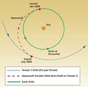 Deep Impact and Tempel 1 orbits