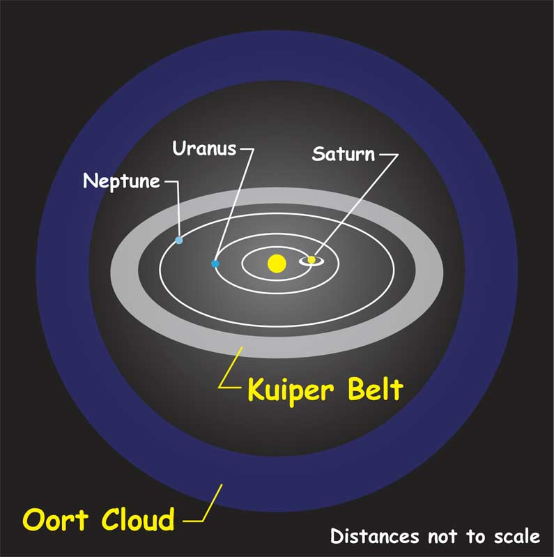 and belt cloud kuiper oort solar system including asteroid belt-#5