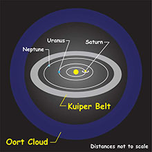 Drawing show locations of Kuiper Belt and Oort Cloud.