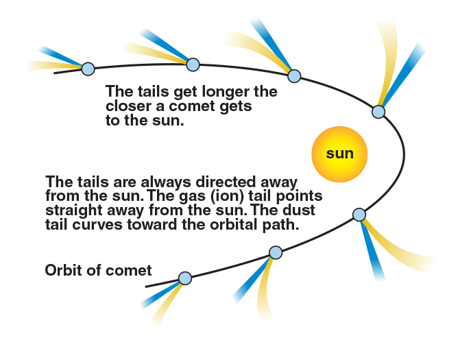 Comet's tail always points away from Sun.