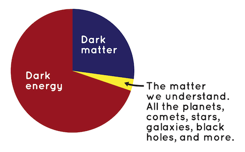 articles of dark matter - photo #39
