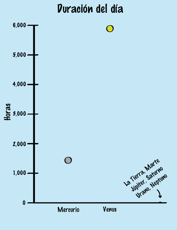 a graph of all the planets' lenghts of days