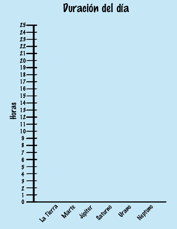 a graph with the y-axis labeled as hours and the x-axis labeled with earth, mars, jupiter, saturn, uranus, and neptune