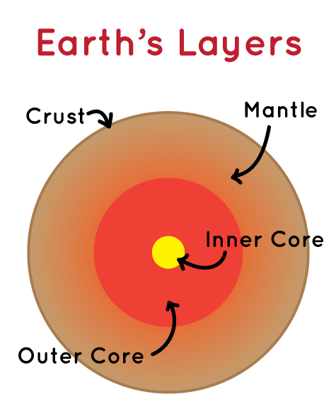 A Diagram Of The Layers Earth Crust Is Outer Edge Inside