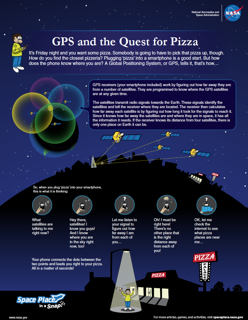 How Does GPS Work?   NASA Space Place – NASA Science for Kids