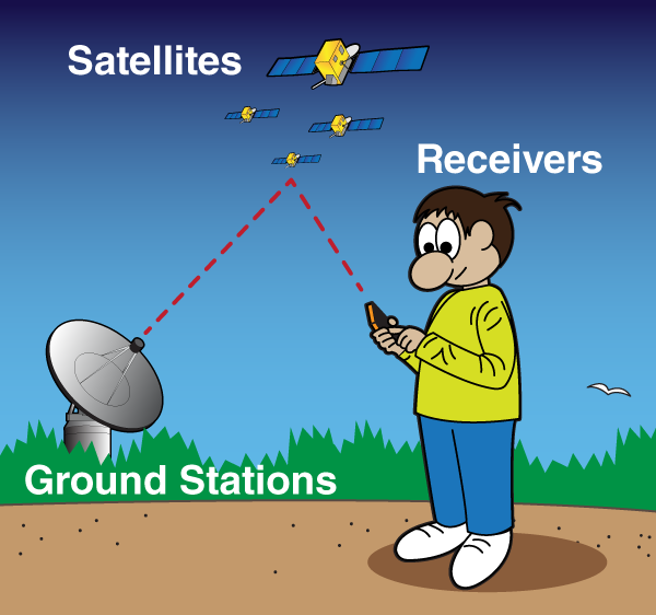 How Does Gps Work Nasa Space Place