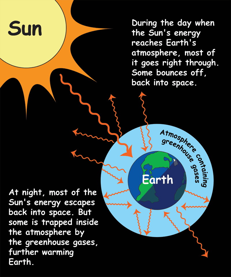 The greenhouse effect nasa space place cartoon of earth with atmosphere containing greenhouse gases suns rays enter atmosphere most ccuart Gallery