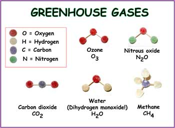 Paper has Greenhouse Gases as title across top. Legend at upper left names the four kinds of atoms (O = oxygen; H = hydrogen; Cj = carbon; N = nitrogen) with the appropriate colored gumdrop beside it. Rest of page has the names of the molecules, with formulas, and the gumdrop model placed above the labels.
