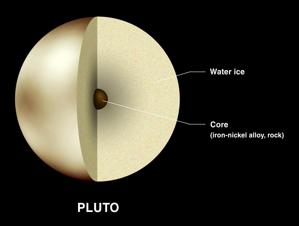 Diagram of Pluto, with one-quarter cut away to reveal small rocky core.