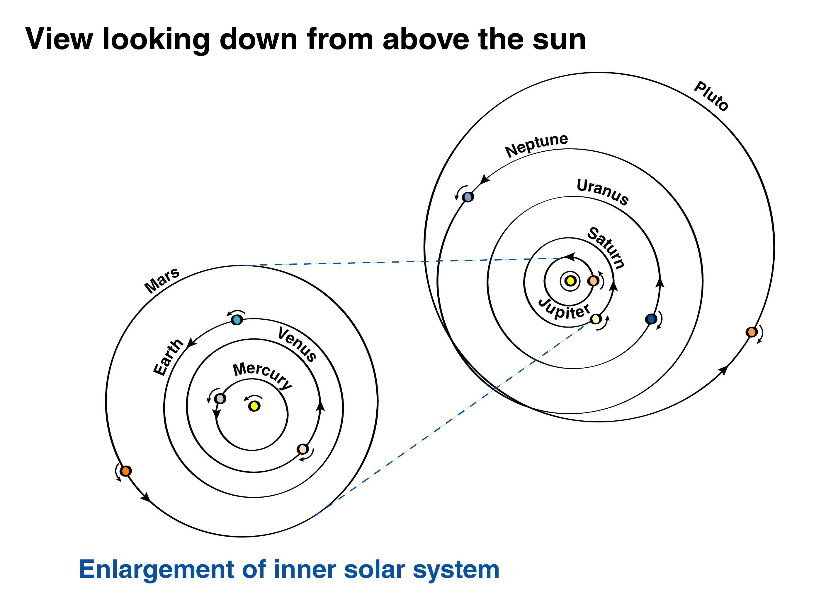 Typical Solar System Diagram Although It Does Include The Kuiper