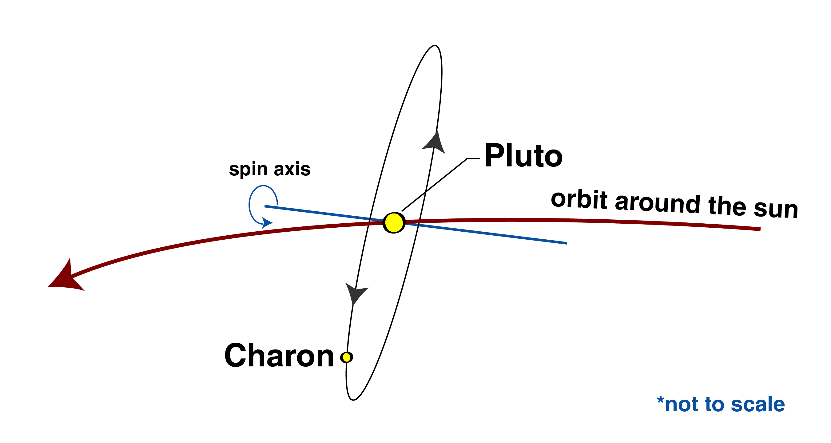 Orientation of Pluto-Charon orbits.