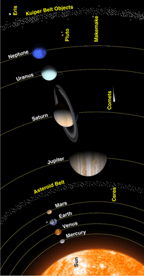 Drawing of solar system, showing all planets, the asteroid belt, and the Kuiper Belt, with Pluto and other dwarf planets labeled.