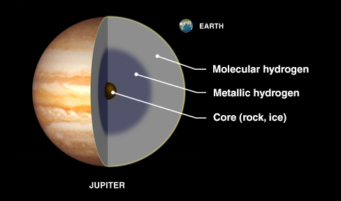 diagram of Jupiter's interior.