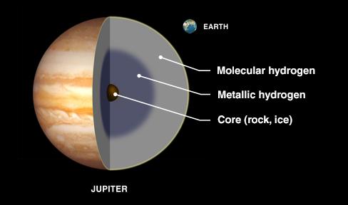 jupiter diagram