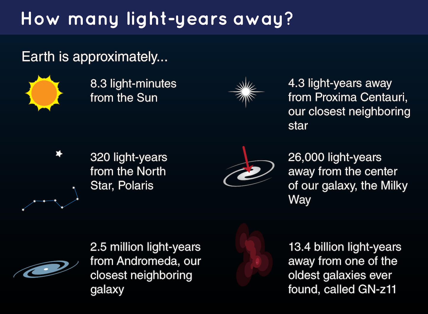A chart explaining how far away certain objects are from Earth. The Sun is 8.3 light-minutes away. Polaris is 320 light-years away. Andromeda is 2.5 million light years away. Proxima Centauri is 4.3 light-years away. The center of the Milky Way is 26,000 light-years away. GN-z11 is 13.4 billion light-years away.