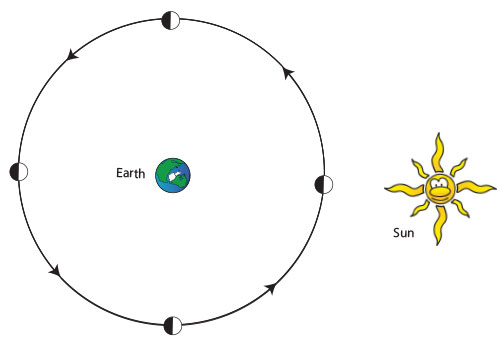 Top-down view of Earth  and Moon, with Sun in the distance. Four Moons are shown, equally space around Earth. Each moon is lit on only the side facing the sun.