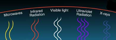 Drawing of waves of the five kinds of light in the Photon Pile-up game.