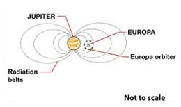 Europa spacecraft would be inside Jupiter's radiation belts.
