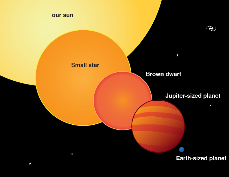 figure showing the relative sizes of differnt planets, brown dwarfs, and stars including our own sun.