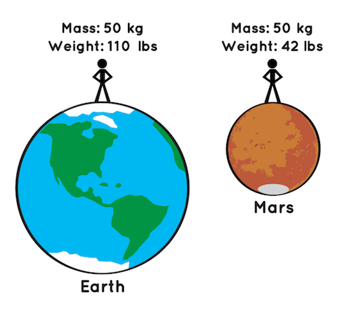 illustration of Earth and Mars with a stick figure person atop each one, showing that while a person's weight would differ on both planets, their mass would be the same