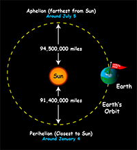 Drawing shows top-down view of Earth's orbit with Sun near center, showing distances from Sun at aphelion and perihelion.