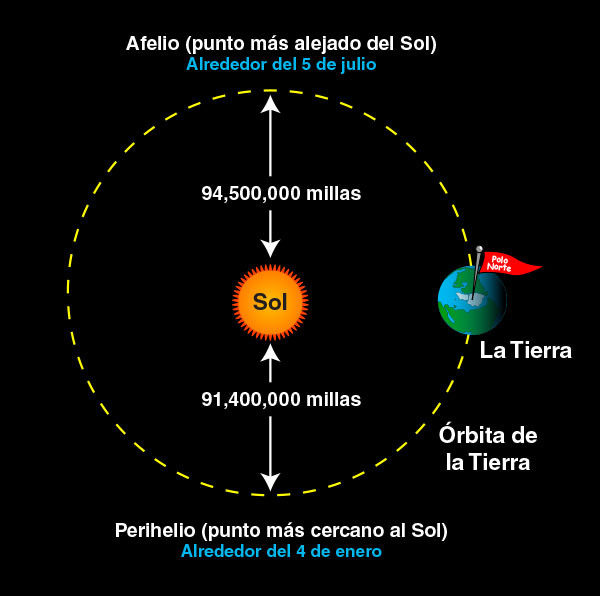 What causes the seasons  NASA Space Place