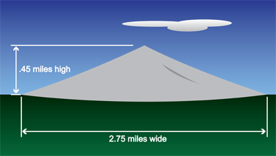 Cartoon mountain with labels 2.75 miles wide and .45 miles high, and the amount of material in one coronal mass ejection.