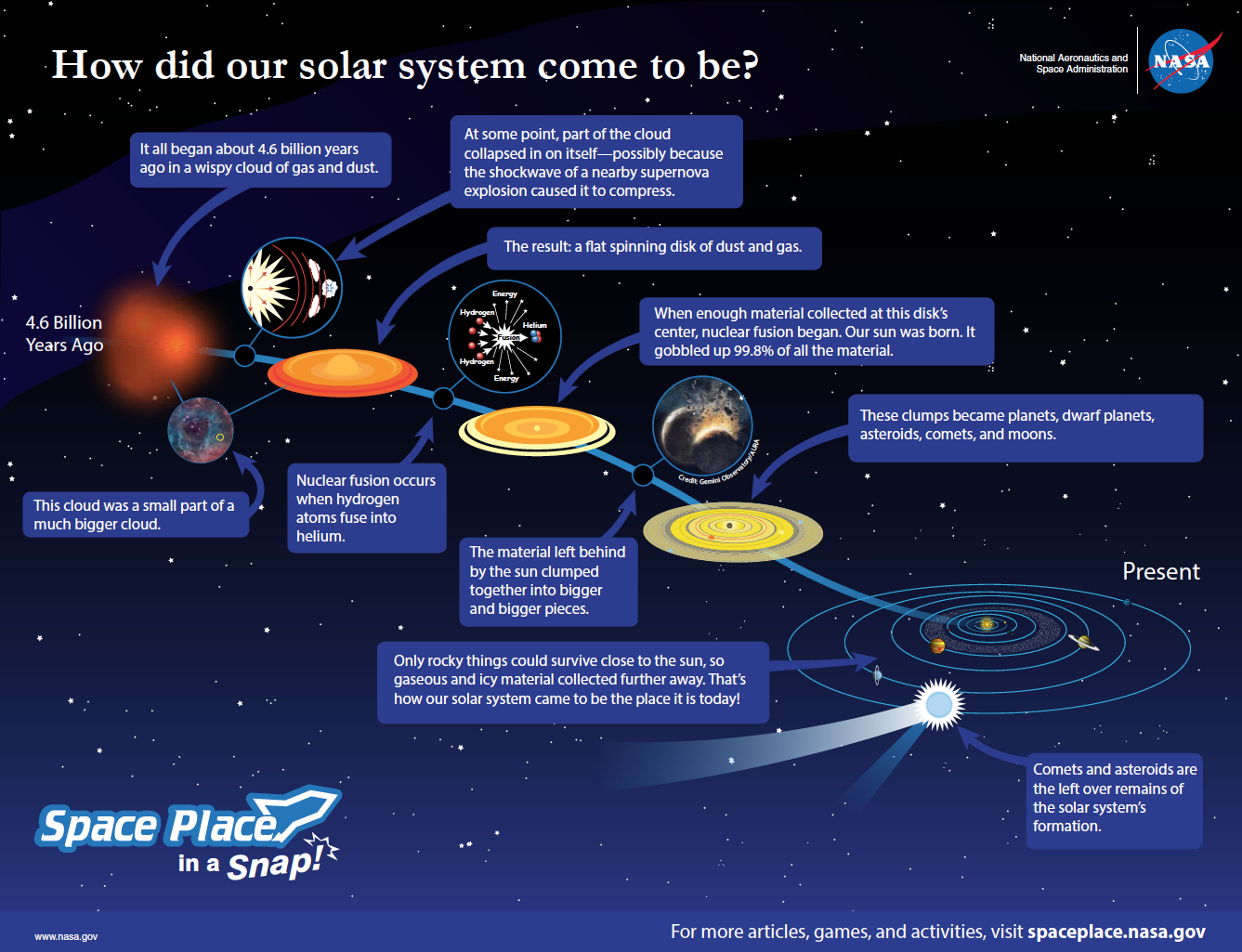 How did the solar system form nasa space place download a poster of this animation ccuart Gallery