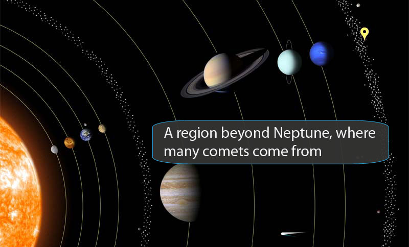 Solar System ScrambleText Version - Solar system map with moons