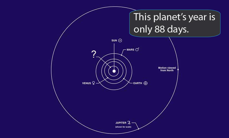 Orbits of five planets closest to Sun.
