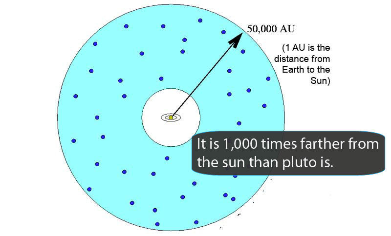 Drawing shows that this region is about 50,000 times farther from the Sun that Earth is (50,000 astronomical units).